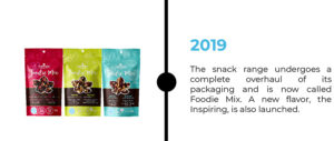 2019 The snack range undergoes a complete overhaul of its packaging and is now called Foodie Mix. A new flavor, the Inspiring, is also launched.