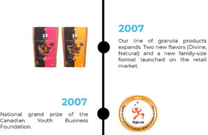 2007 Our line of granola products expands Two new flavors (Divine, Natural) and a new family-size format launched on the retail market. 2007 National grand prize of the Canadian Youth Business Foundation