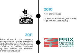 2010 New brand image La Fourmi Bionique gets a new logo and new packaging. 2011 Prize winner in the category Entrepreneure - petite entreprise at the 11th Concours Prix Femmes d'affaires du Québec presented by the Réseau des Femmes d'affaires du Québec