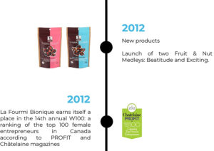 2012 New products Launch of two Fruit & Nut Medleys: Beatitude and Exciting. 2012 La Fourmi Bionique earns itself a place in the 14th annual W100: a ranking of the top 100 female entrepreneurs in Canada according to PROFIT and Châtelaine magazines