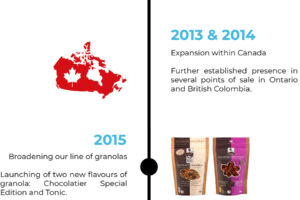 2013 and 2014 Expansion within Canada Further established presence in several points of sale in Ontario and British Colombia. 2015 Broadening our line of granolas Launching of two new flavours of granola: Chocolatier Special Edition and Tonic