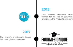 2015 DUX contest Precursor prize winner for its line of gourmet granolas in the Products category. 2017 The brand's emblematic flower has been given a makeover
